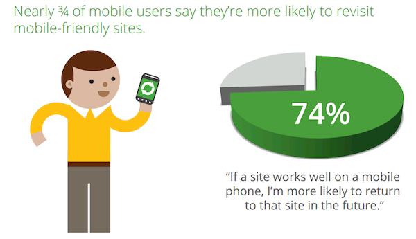 Users More Likely To Revisit Mobile Friendly Websites