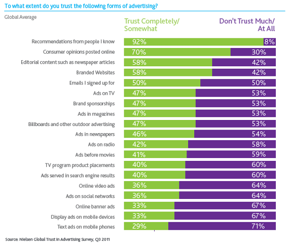 nielsen-trust-in-advertising