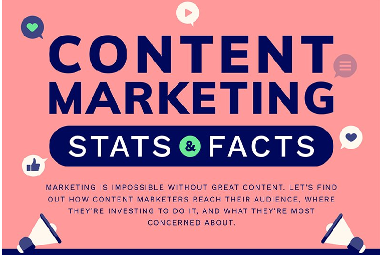 Content Marketing Stats & facts